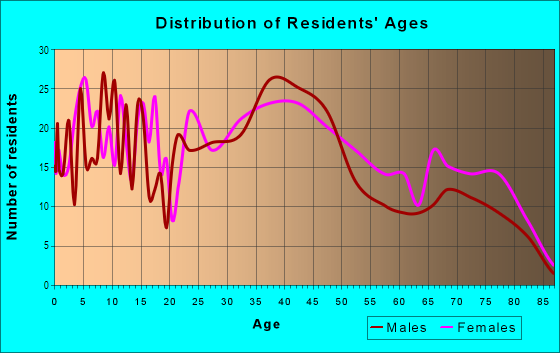Age and Sex of Residents in Upper Lawrenceville in Pittsburgh, PA