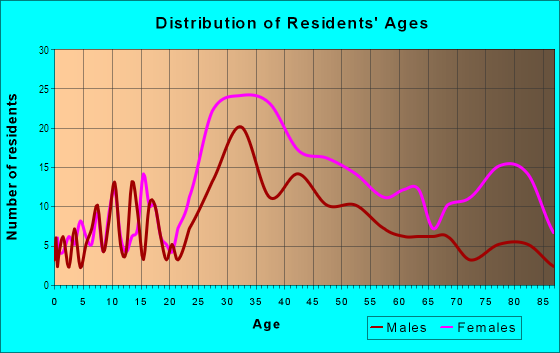 Age and Sex of Residents in Golden Triangle in Beverly Hills, CA