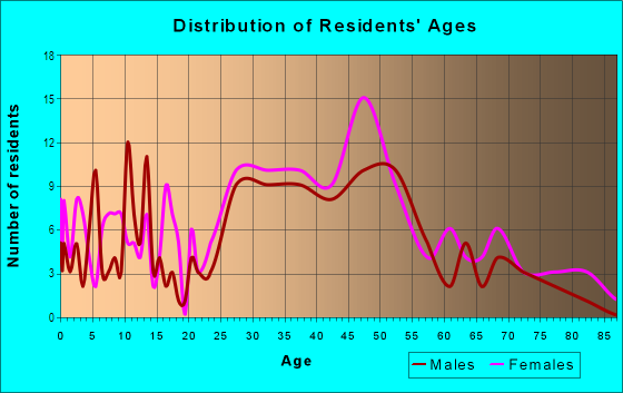 Age and Sex of Residents in Regent Square in Pittsburgh, PA