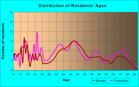 Age and Sex of Residents in Bon Air in Pittsburgh, PA