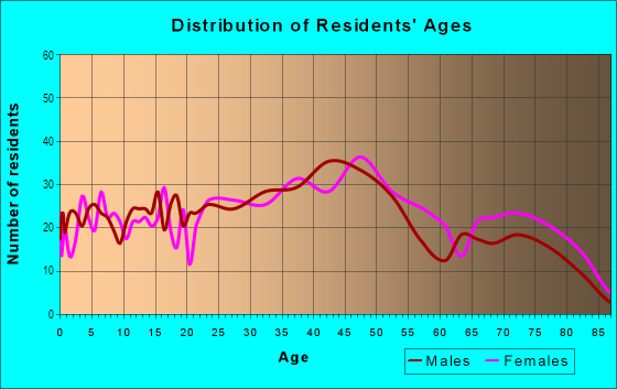 Age and Sex of Residents in Overbrook in Pittsburgh, PA