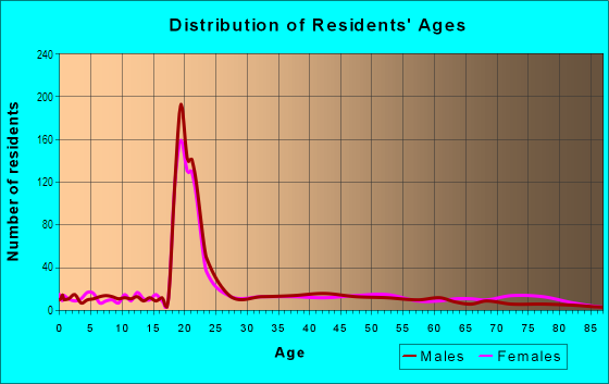 Age and Sex of Residents in Academy Hill in Chester, PA