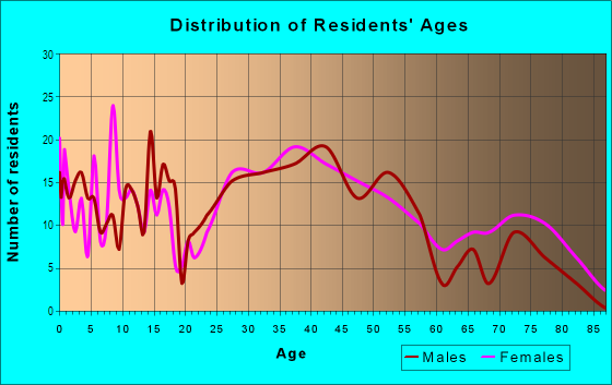 Age and Sex of Residents in Pilgrim Gardens in Drexel Hill, PA