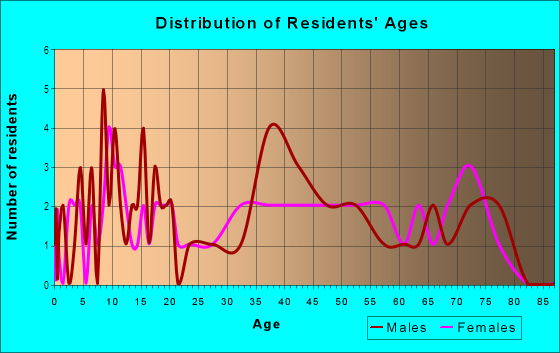 Age and Sex of Residents in Sherwood Village in Hatboro, PA