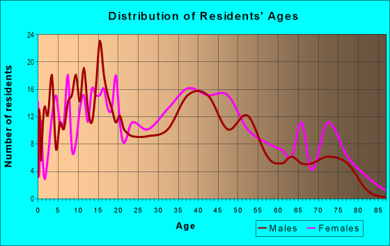 Age and Sex of Residents in Birch Valley in Levittown, PA