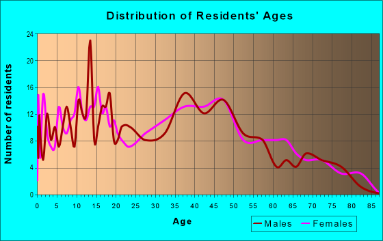 Age and Sex of Residents in Twin Oaks in Levittown, PA
