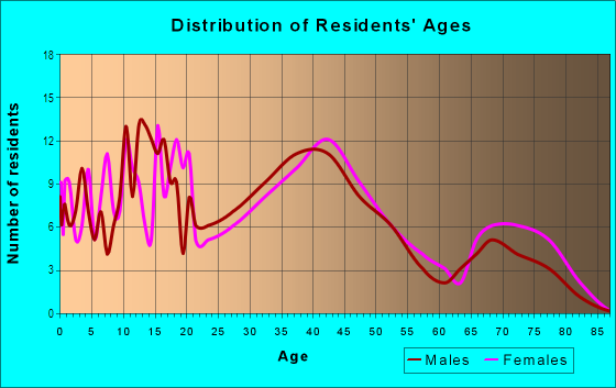 Age and Sex of Residents in Holly Hill in Levittown, PA