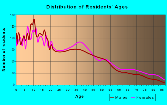 Age and Sex of Residents in North Riverside in Reading, PA