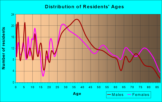 Age and Sex of Residents in Millmont in Reading, PA