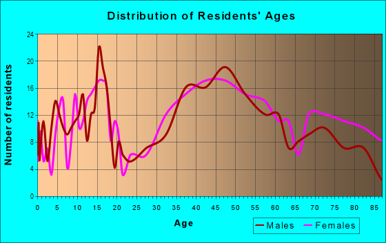 Age and Sex of Residents in Mickleys in Whitehall, PA