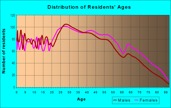 Age and Sex of Residents in Morrell Park in Philadelphia, PA