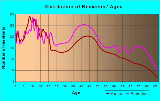 Age and Sex of Residents in Nicetown-Tioga in Philadelphia, PA