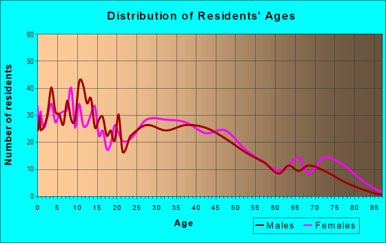 Age and Sex of Residents in Olde Kensington in Philadelphia, PA