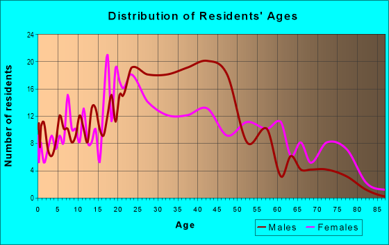 Age and Sex of Residents in Hawthorne in Philadelphia, PA