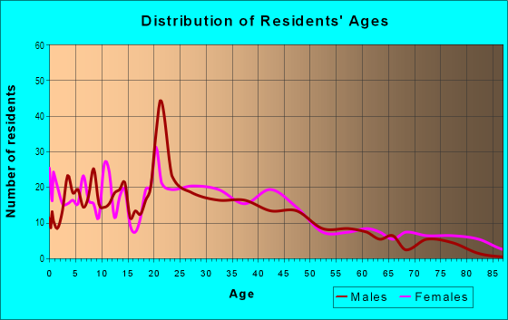 Age and Sex of Residents in Saunder's Park in Philadelphia, PA