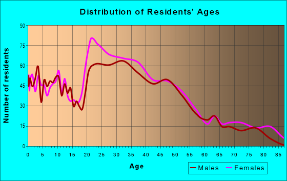 Age and Sex of Residents in Squirrel Hill in Philadelphia, PA