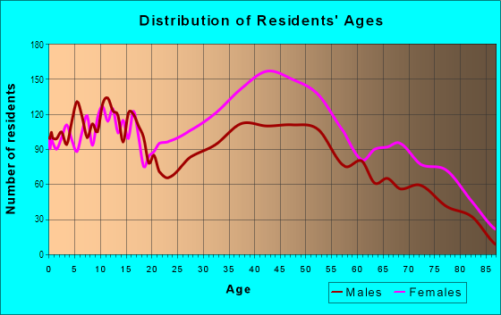 Age and Sex of Residents in East Mount Airy in Philadelphia, PA