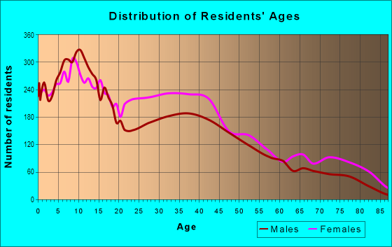 Age and Sex of Residents in Elmwood in Philadelphia, PA