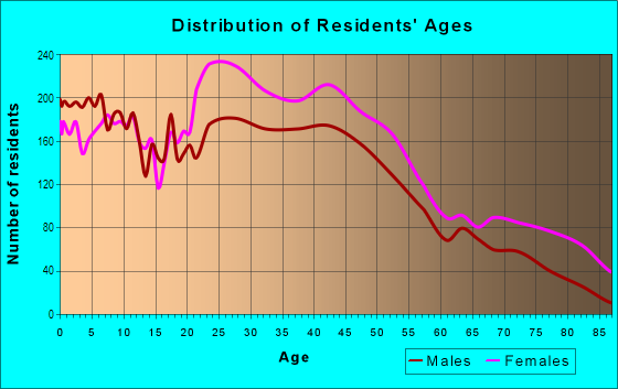 Age and Sex of Residents in Germantown in Philadelphia, PA