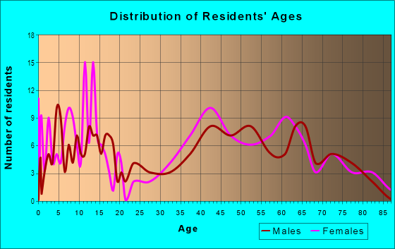 Age and Sex of Residents in College Park West in Seal Beach, CA