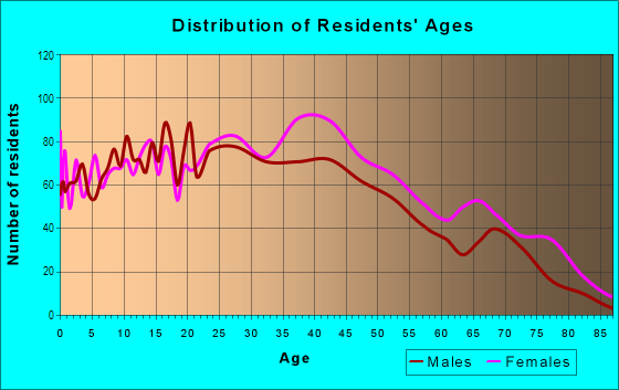 Age and Sex of Residents in Woodfield in Columbia, SC