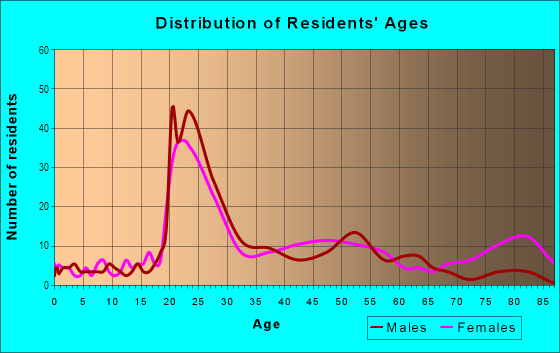 Age and Sex of Residents in Wales Garden in Columbia, SC