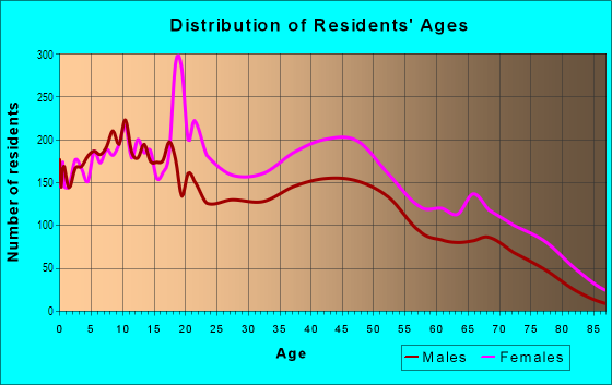 Age and Sex of Residents in Eau Claire in Columbia, SC