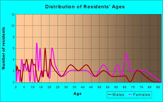 Age and Sex of Residents in Lincoln Park in Columbia, SC
