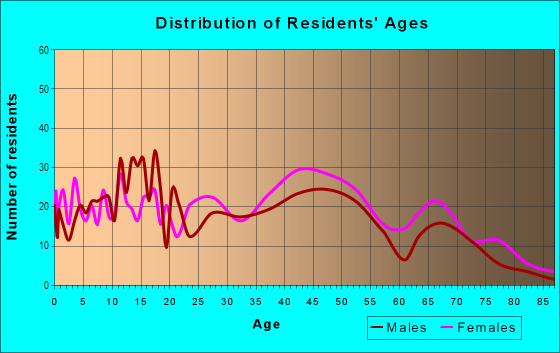 Age and Sex of Residents in Briarwood in Columbia, SC
