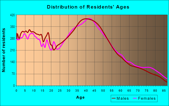 Age and Sex of Residents in Tujunga in Tujunga, CA