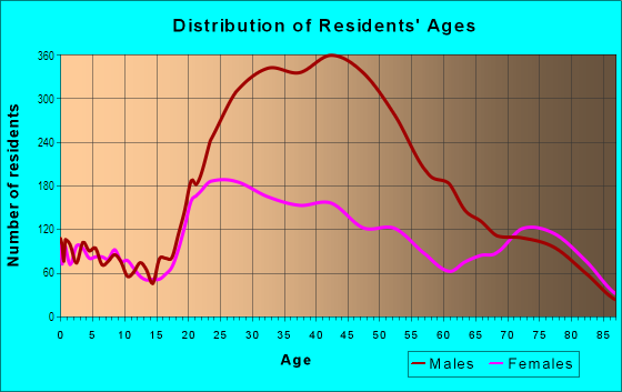 Age and Sex of Residents in Downtown Los Angeles in Los Angeles, CA