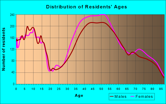 Age and Sex of Residents in Pacific Palisades in Pacific Palisades, CA