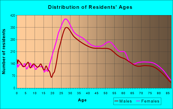 Age and Sex of Residents in Brentwood in Los Angeles, CA