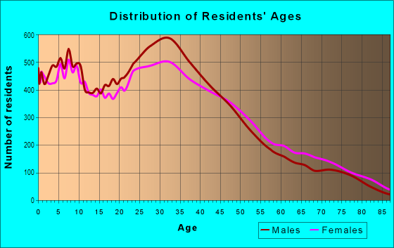 Age and Sex of Residents in Echo Park in Los Angeles, CA