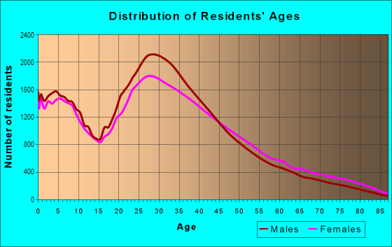 Age and Sex of Residents in Koreatown in Los Angeles, CA