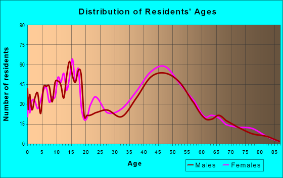 Age and Sex of Residents in Prairie Tree in Sioux Falls, SD