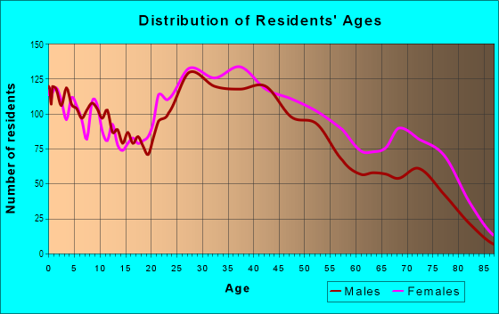 Age and Sex of Residents in Norwood in Knoxville, TN
