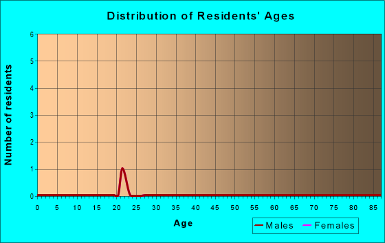 Age and Sex of Residents in Bearden Village in Knoxville, TN