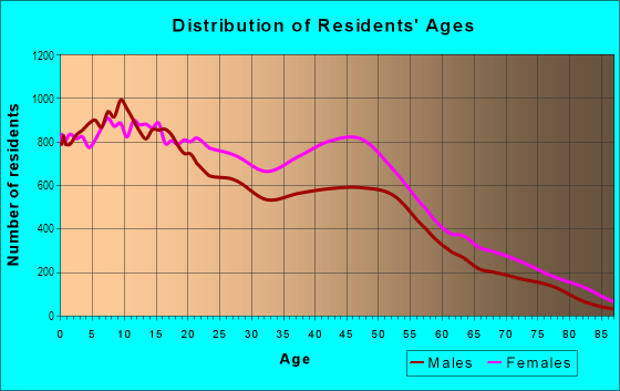 Age and Sex of Residents in Whitehaven in Memphis, TN