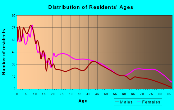 Age and Sex of Residents in Linden in Memphis, TN