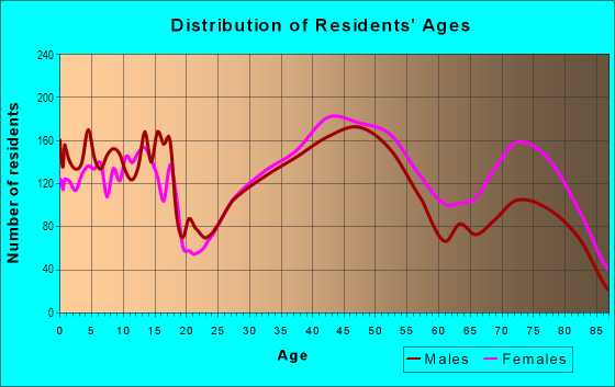 Age and Sex of Residents in Walnut Grove in Memphis, TN