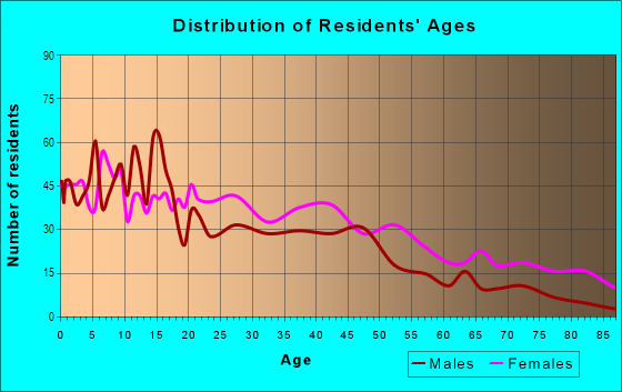 Age and Sex of Residents in Edgehill in Nashville, TN