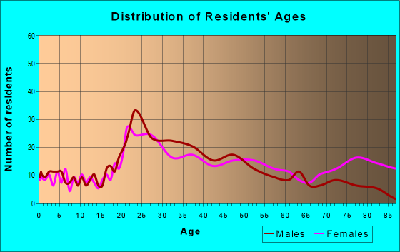 Age and Sex of Residents in Bearden in Knoxville, TN