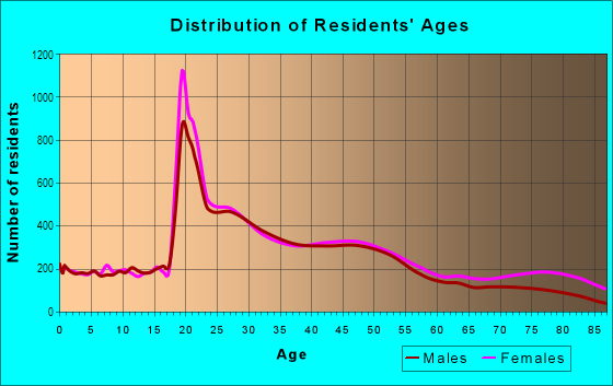 Age and Sex of Residents in Green Hills in Nashville, TN