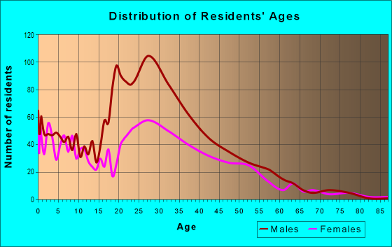Age and Sex of Residents in Mill Creek in Dallas, TX