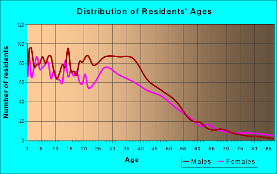 Age and Sex of Residents in Hollywood Santa Monica in Dallas, TX
