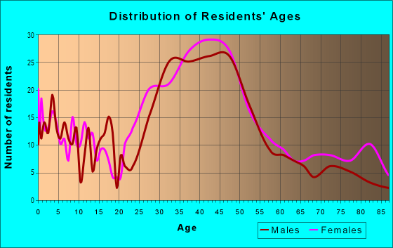 Age and Sex of Residents in Little Forest Hills in Dallas, TX