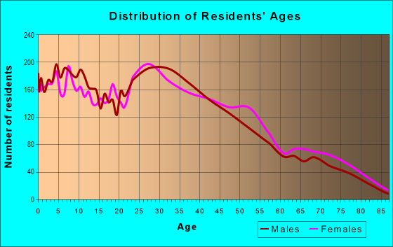 Age and Sex of Residents in Monterey Hills in Los Angeles, CA