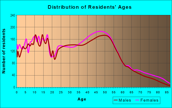 Age and Sex of Residents in Grogan's Mill in Houston, TX