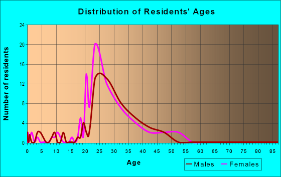 Age and Sex of Residents in Medical Center in Houston, TX